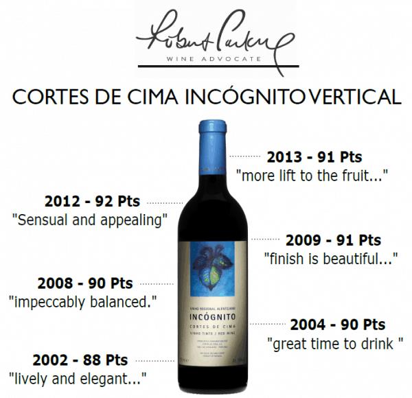 Obrázek Cortes de Cima Incógnito